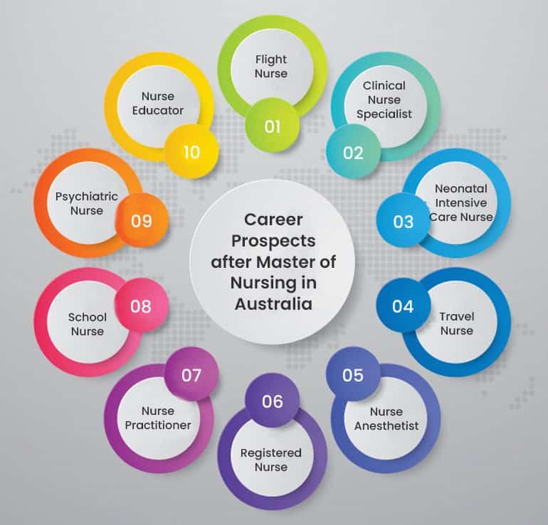 Career Prospects after Master of Nursing in Australia