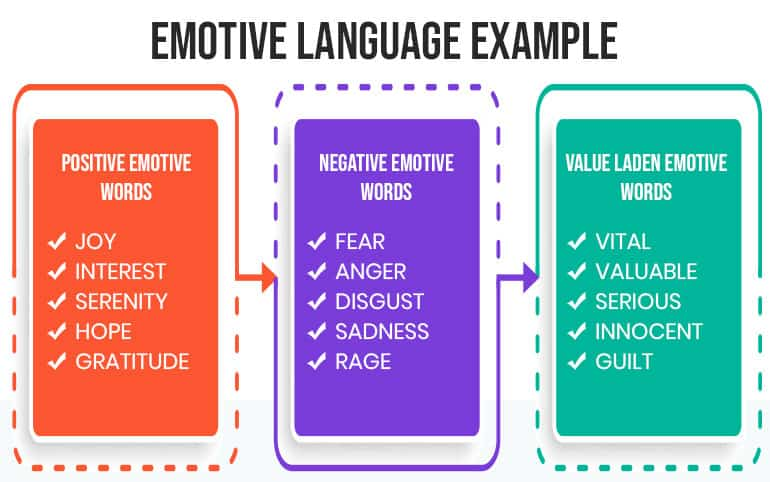 Emotive Language Example
