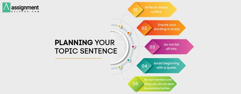 Planning Your Topic Sentence