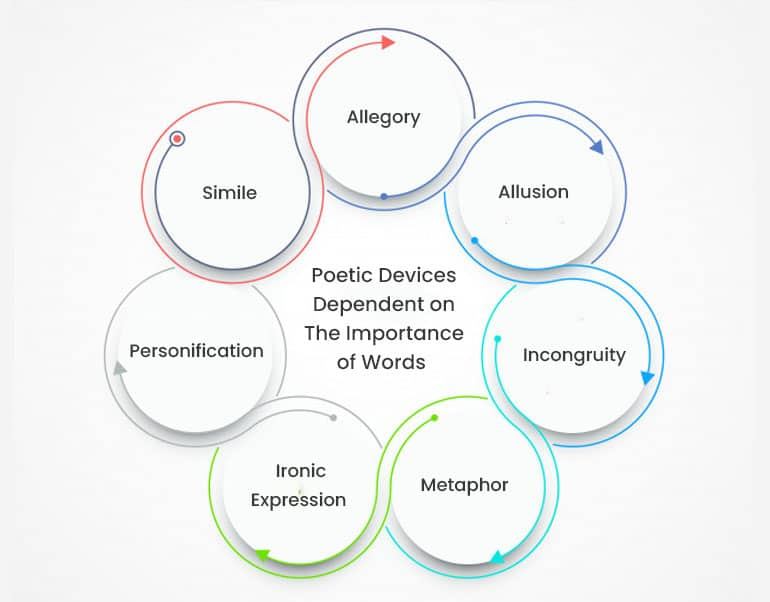 Poetic Devices Dependent on The Importance of Words