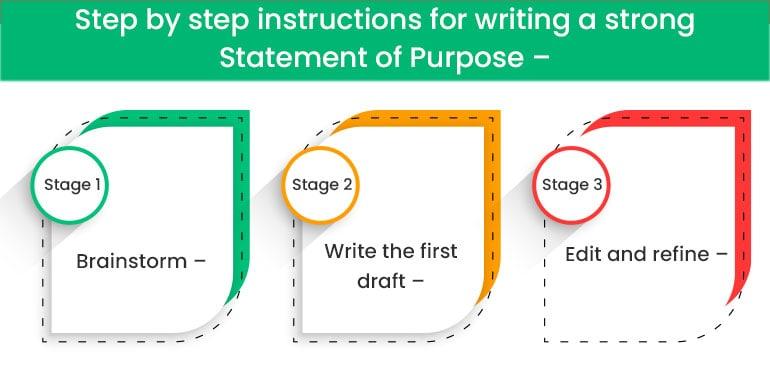 Steps of Statement of Purpose
