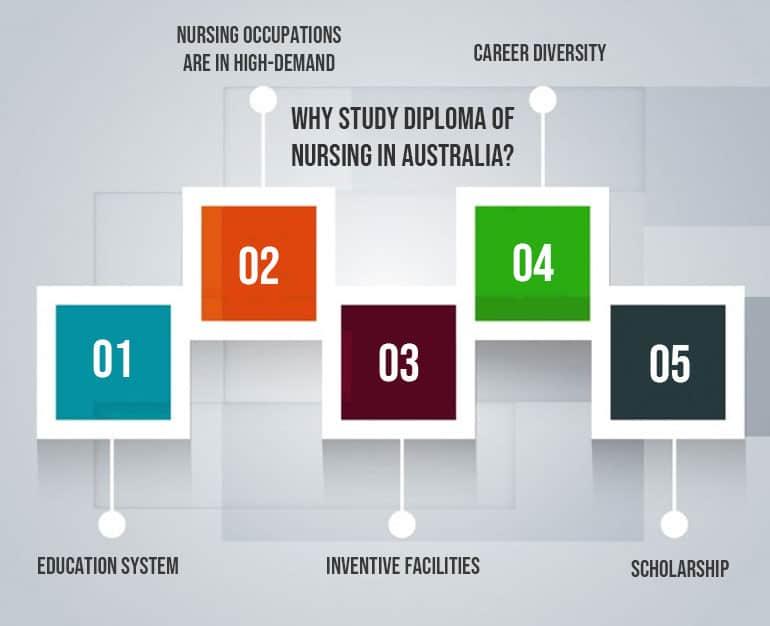 Study Diploma of Nursing in Australia