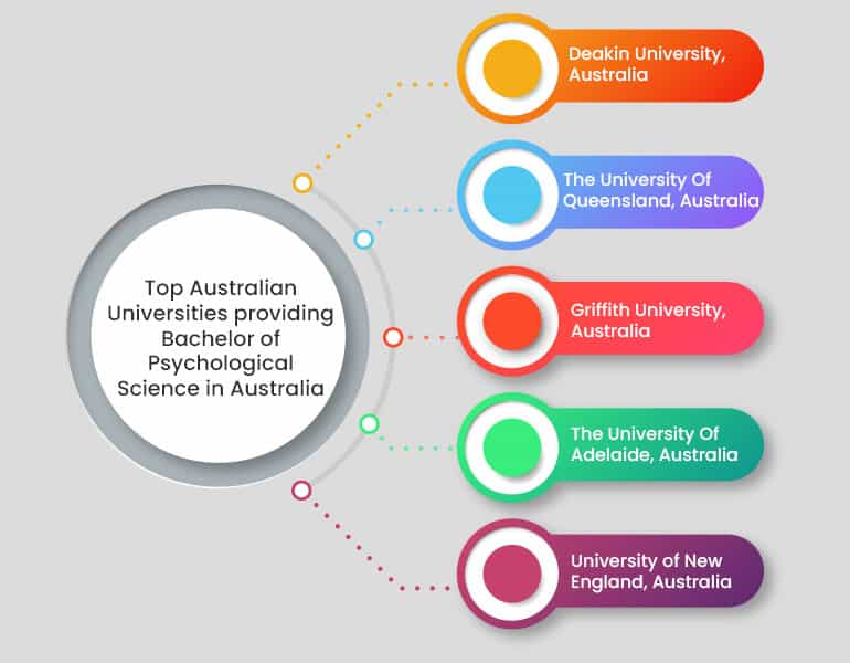Top Australian Universities providing Bachelor of Psychological Science