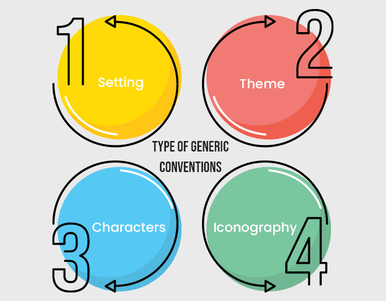 Type of Generic Conventions