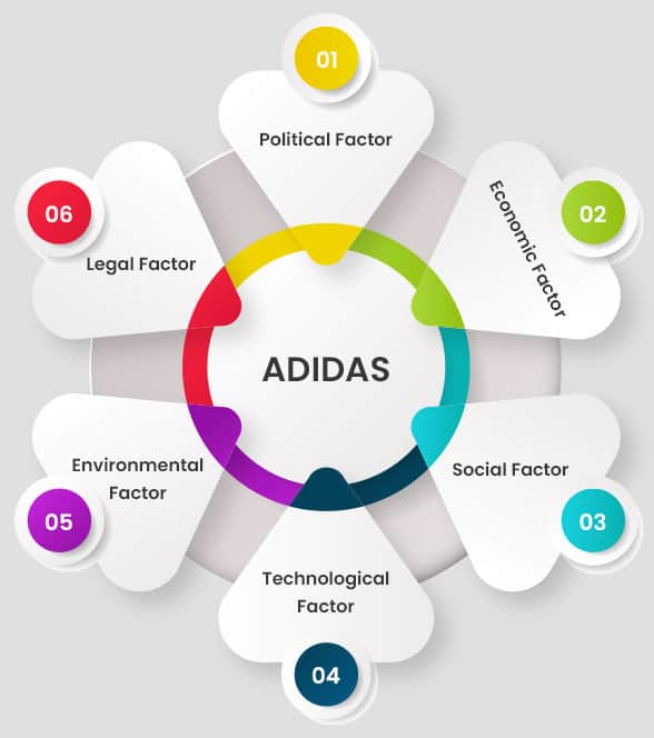 factors affecting adidas