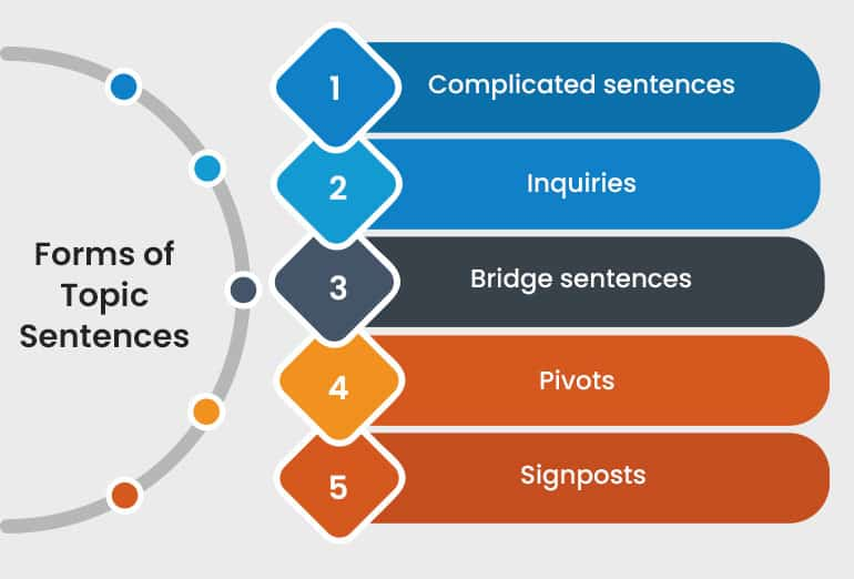 Forms of Topic Sentences