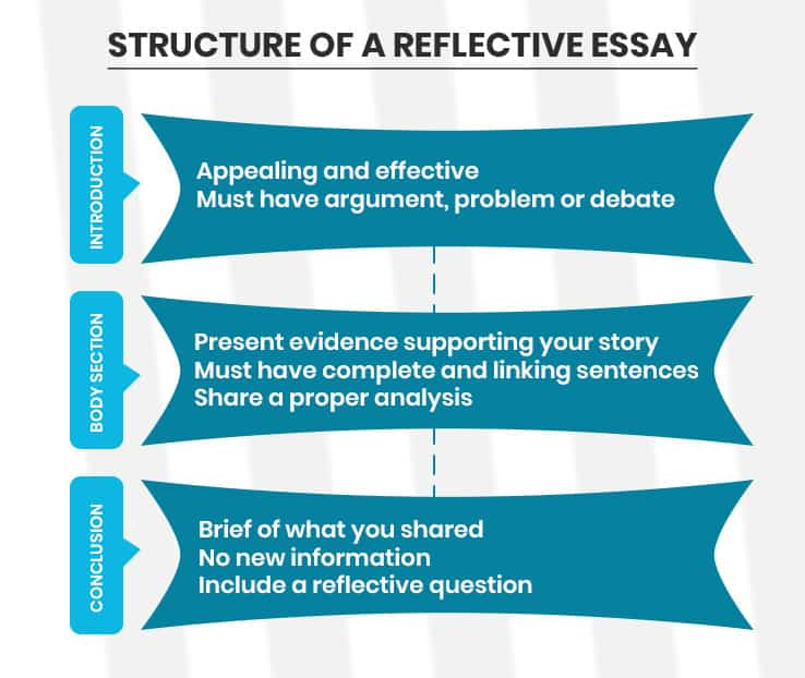 structure of a reflective essay